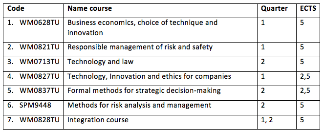 C&I courses table
